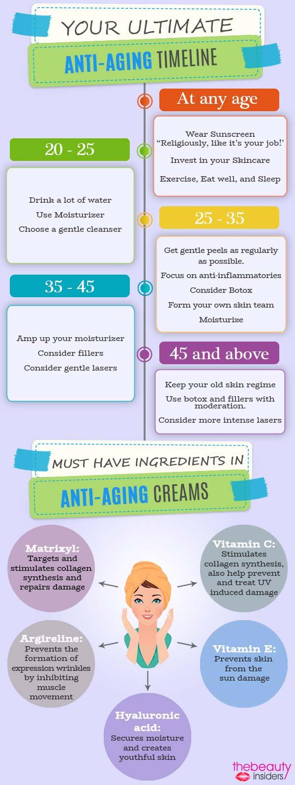 Anti-aging Timeline Info
