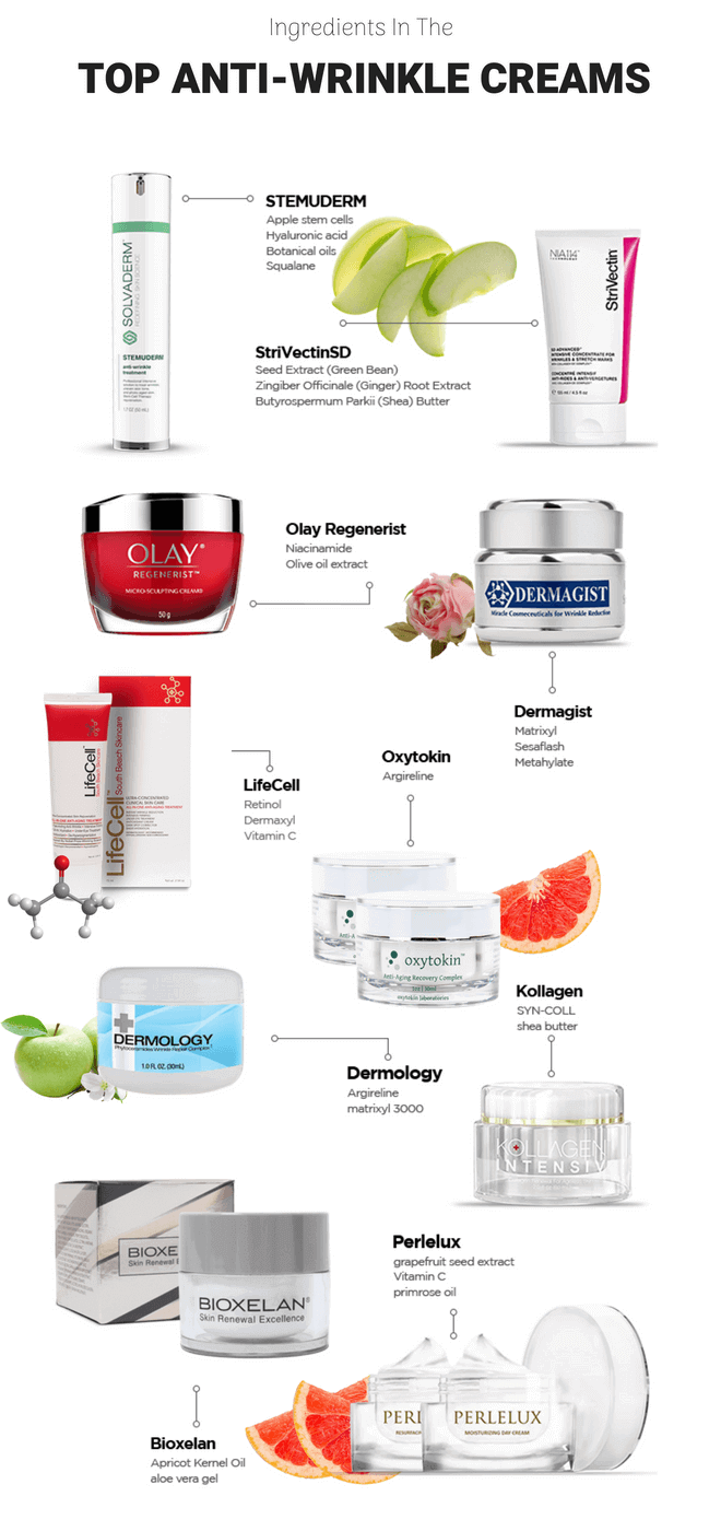 top-anti-wrinkle-creams-ingredients